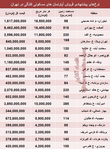 نرخ املاک کلنگی در برخی نقاط تهران؟ +جدول