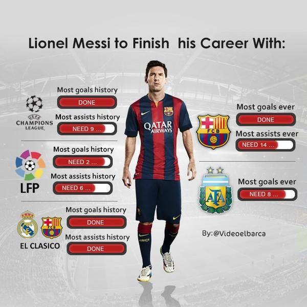 مسی فوتبال را نام خودش ثبت می کند!(اینفوگرافیک)