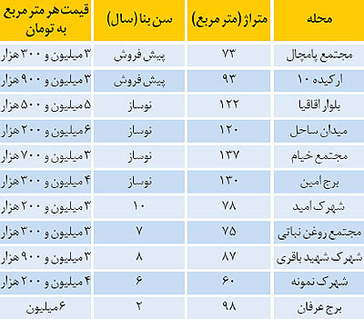 شرايط فروش قسطی آپارتمان در منطقه 22 تهران (+جدول)