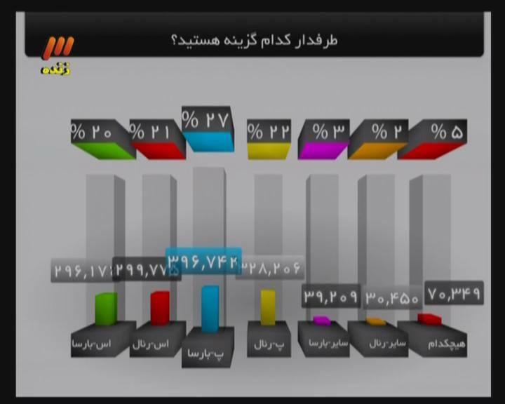 نتیجه نظرسنجی دیشب برنامه90