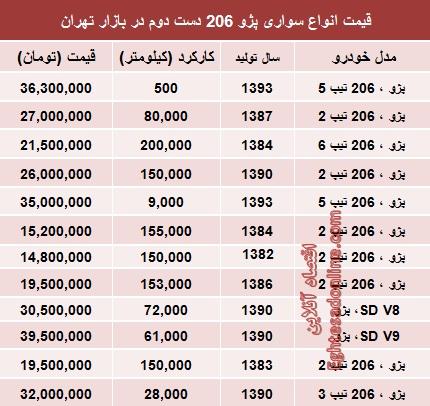 قیمت پژو 206