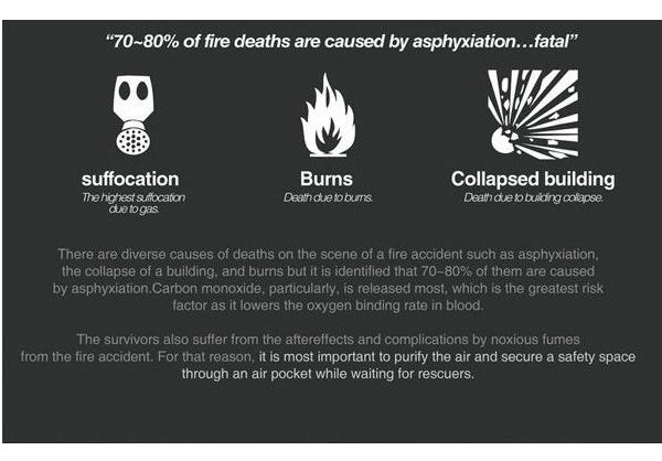 توپ نجات دهنده از خفگی در آتشسوزی+تصاویر
