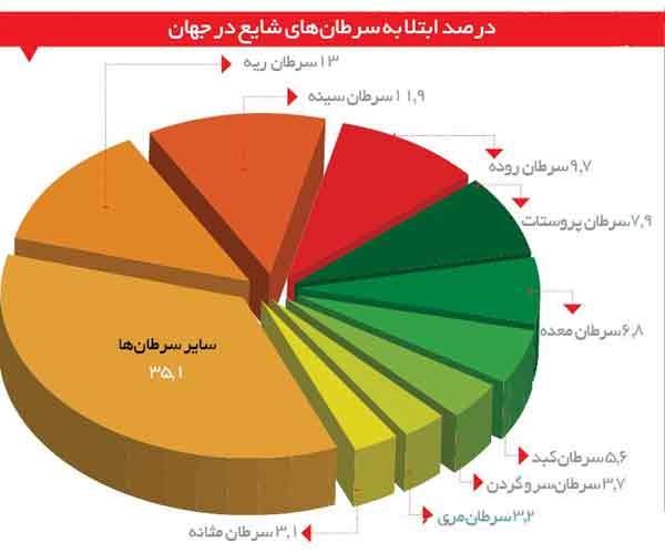 آدرس و تلفن مطب پزشکان کلیه و مجاری ادراری اصفهان