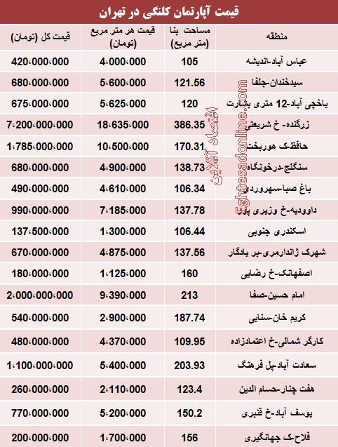 قیمت آپارتمان های کلنگی در تهران (جدول)