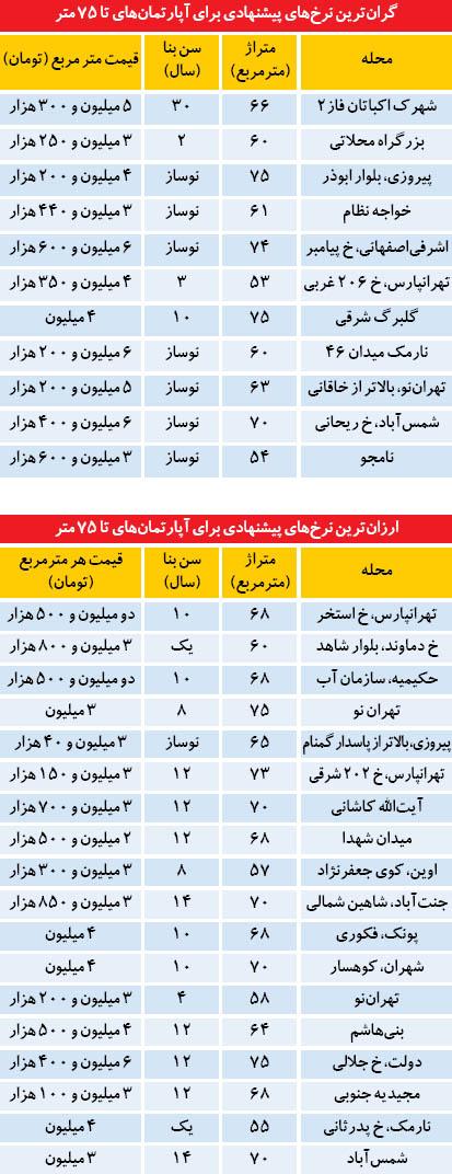 قیمت آپارتمان های زیر 70 متر در تهران (جدول)