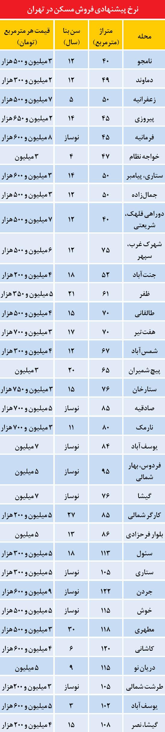 نرخ فروش مسکن در تهران (جدول)