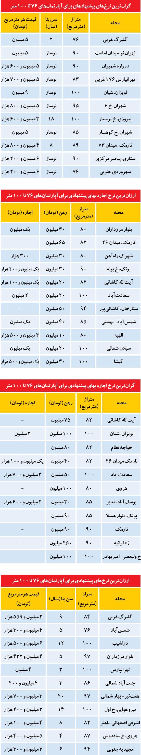 ارزانترین و گرانترین ها در بازار مسکن تهران (جدول)