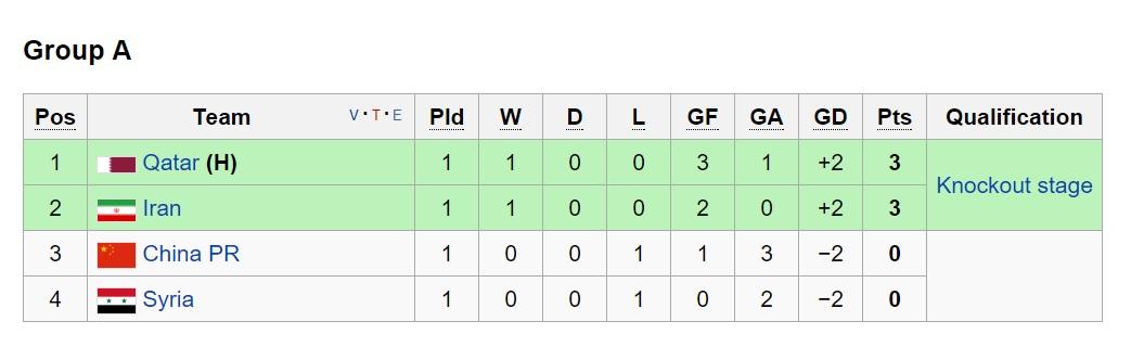 گروه های مقدماتی المپیک/شانس بالای تیم امید(+جدول)