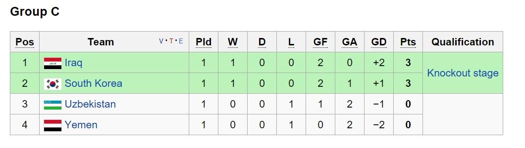 بررسی گروه های 4گانه مقدماتی فوتبال المپیک / شانس بالای تیم امید(+جدول)