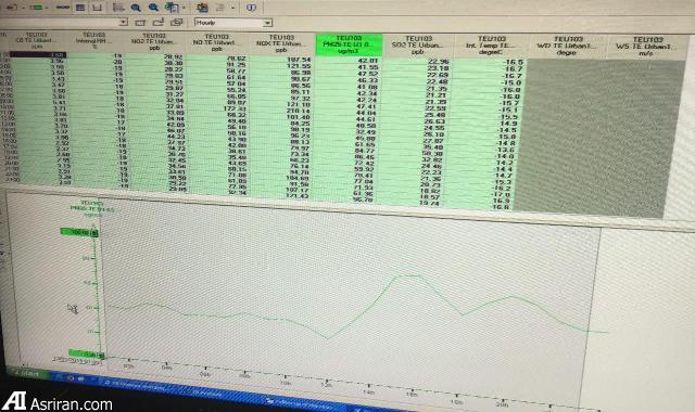ایستگاه های سنجش آلودگی هوا چگونه فعالیت می کنند (عکس)