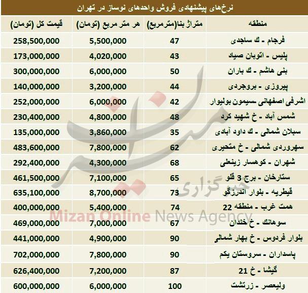 قیمت فروش واحدهای نوساز در تهران (+ جدول)