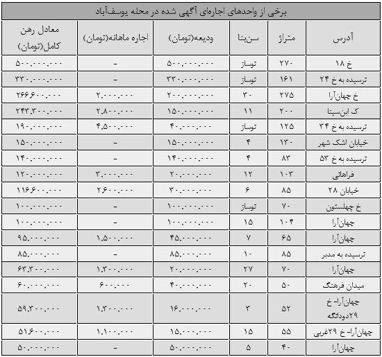 رهن و اجاره مسکن در یوسفآباد تهران (+جدول)