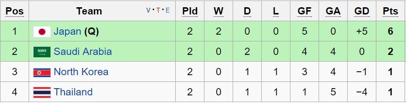 ژاپن حریف احتمالی امید ایران / امید عربستان در آستانه حذف از مسابقات(+جدول)