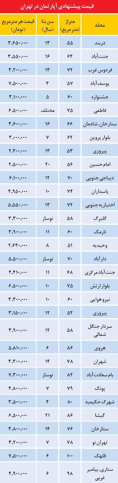 ارزان ترین های بازار مسکن تهران (جدول)