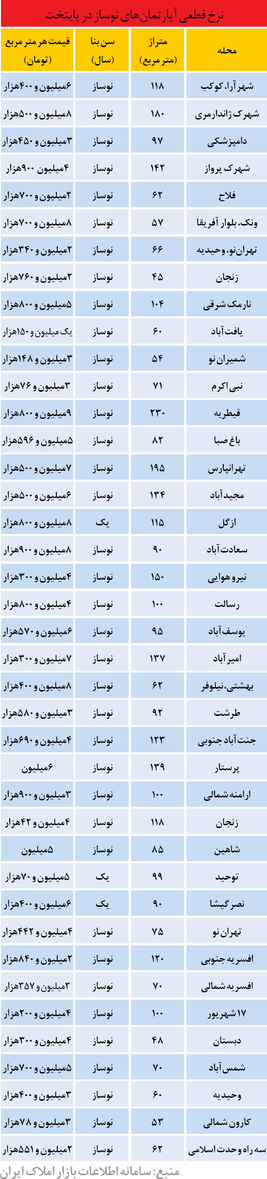 قیمت قطعی واحد های نوساز در تهران (جدول)