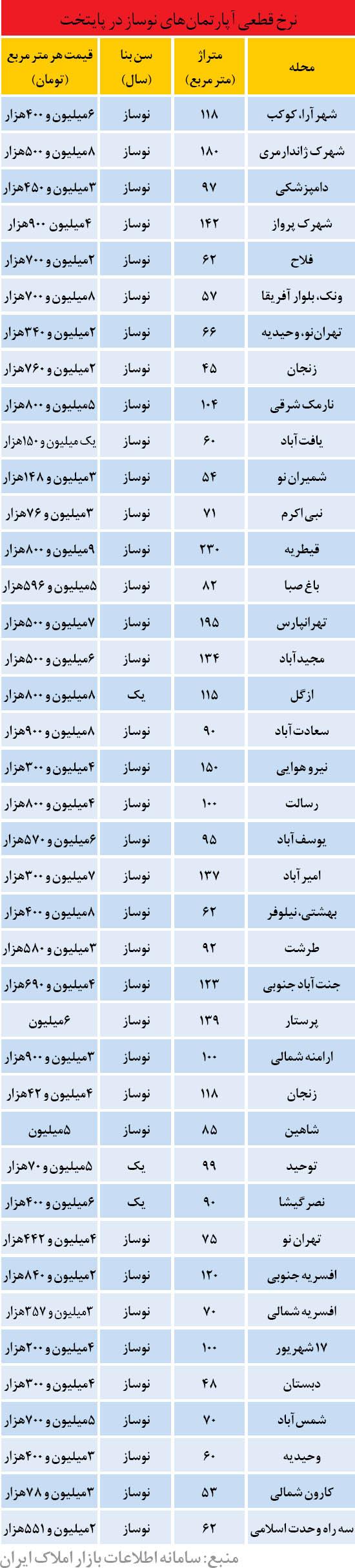 قیمت نوسازها در تهران (جدول)