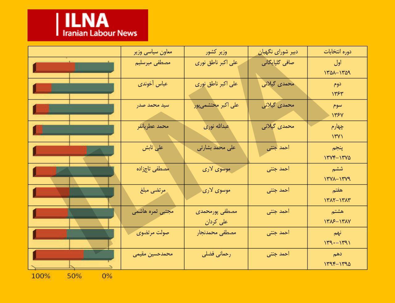 رد صلاحیتهای شورای نگهبان در ادوار مختلف (+جدول و نمودار)