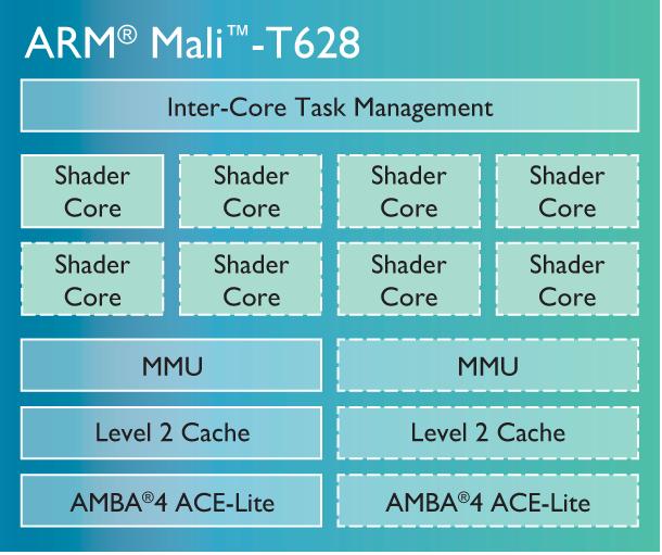 آشنایی کامل با پردازندههای گرافیکی کمپانی ARM