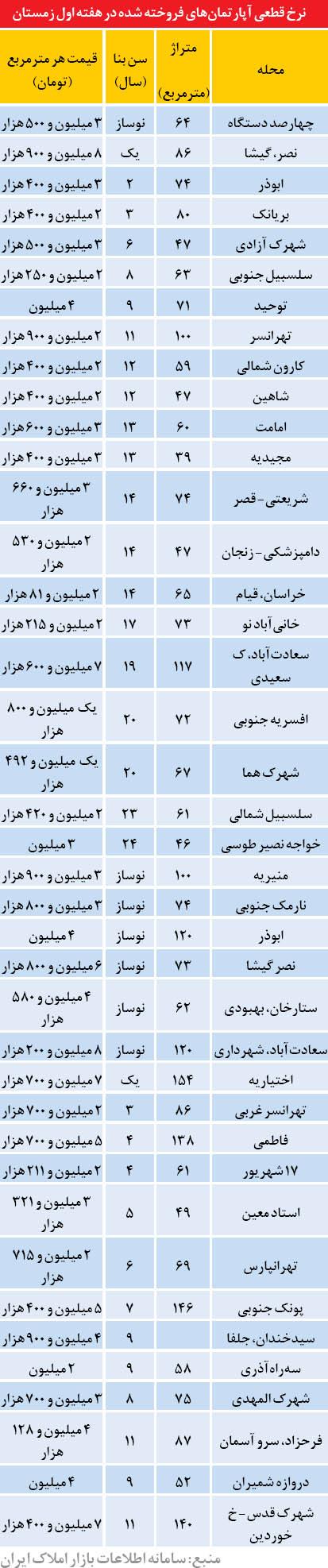 قیمت آپارتمان در زمستان تهران (جدول)
