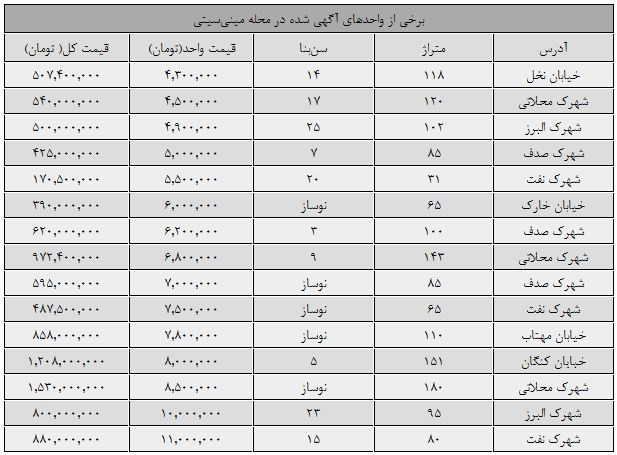 قیمت مسکن در مینیسیتی تهران (+جدول)