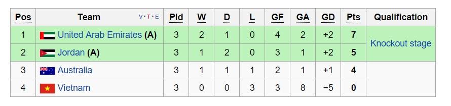 اردن صفر - صفر استرالیا / استرالیا پس از عربستان حذف شد(+جدول)