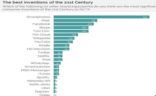 بهترین اختراع قرن 21 چه بود؟ (+نمودار)