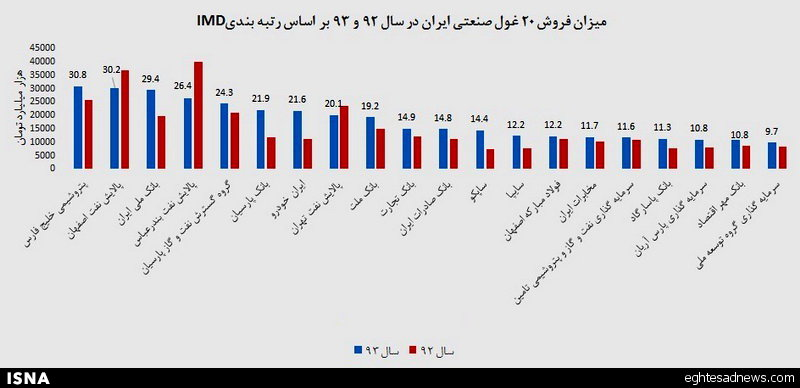 درآمد 20 غول صنعتی ایران (+ نمودار)