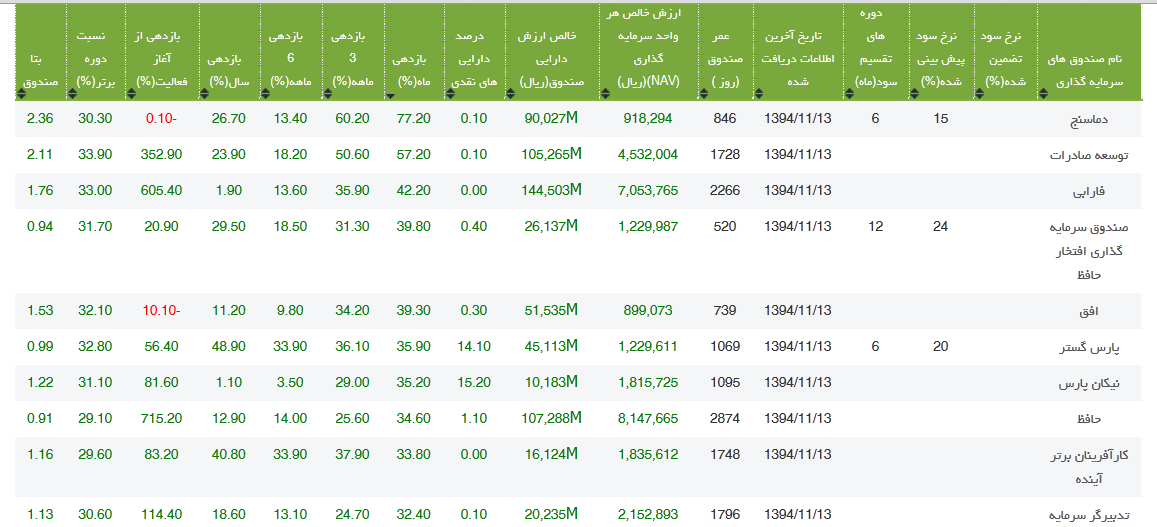 غفلت از صندوق های بورسی/ بازدهی های اعجاب انگیز 30 تا 70 درصدی