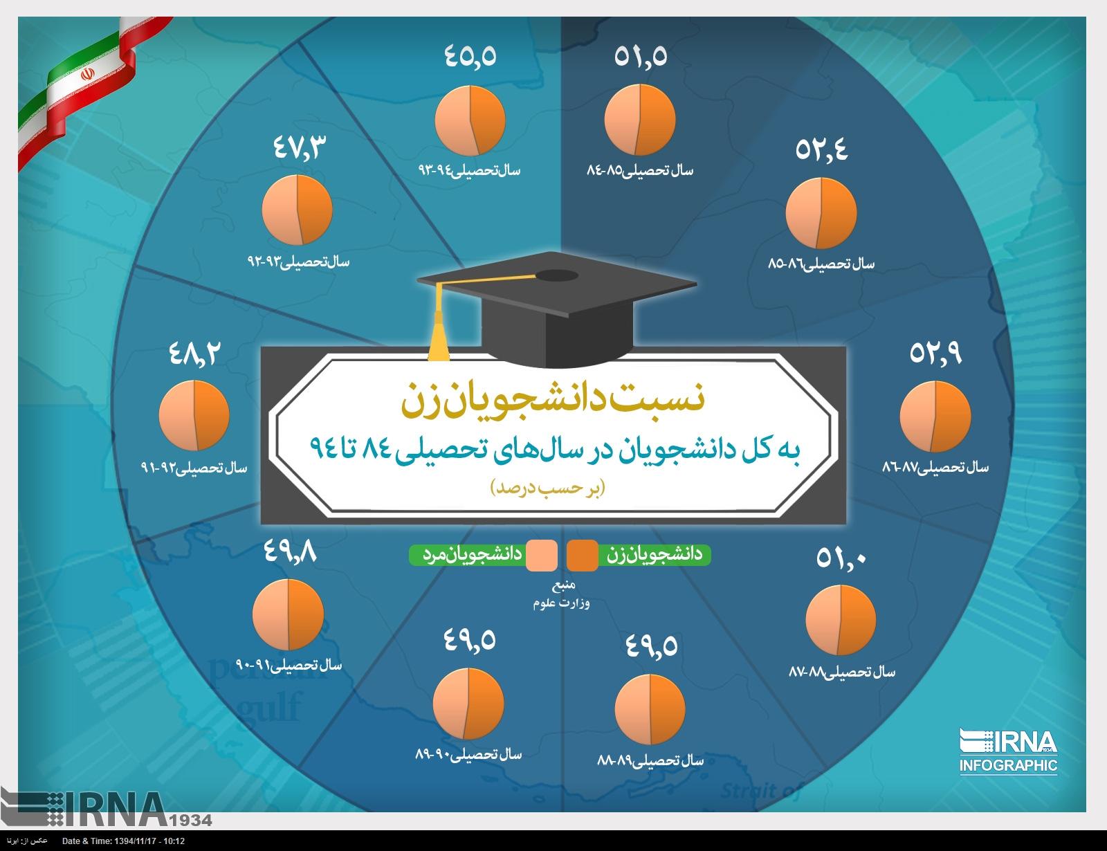 نسبت دانشجویان زن به کل دانشجویان در سال های تحصیلی 84 تا 94 (اینفوگرافیک)