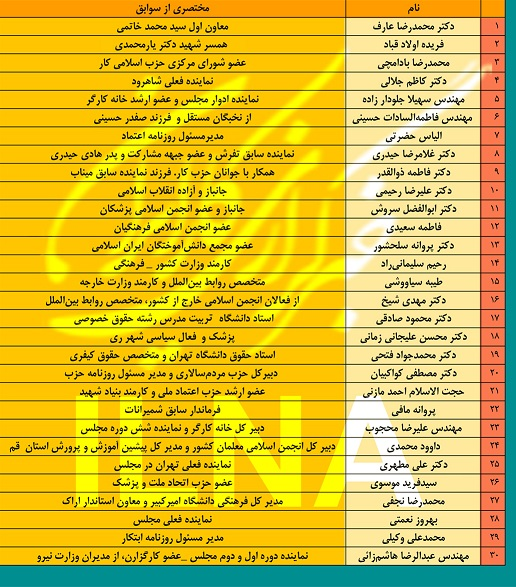 لیست انتخاباتی اصلاحطلبان در تهران