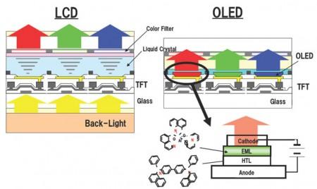 تفاوت صفحه نمایش LCD با AMOLED در چیست؟