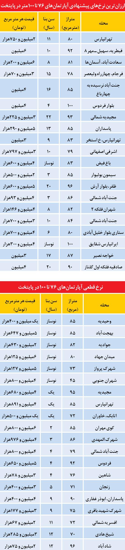 قیمت آپارتمان های زیر 100 متر در تهران (جدول)
