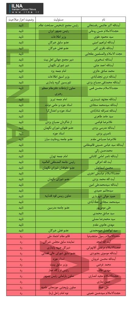 همه نامزدهای تایید صلاحیت شده خبرگان در تهران (+ جدول)