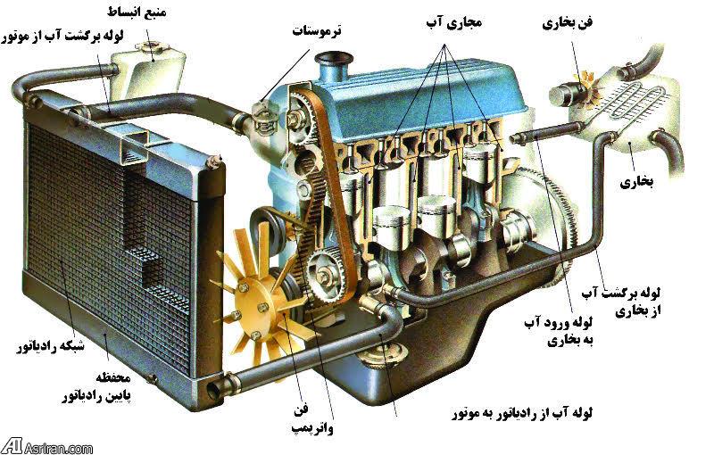 آشنایی با سیستم خنک کننده موتور خودرو و عیب یابی آن (+عکس)
