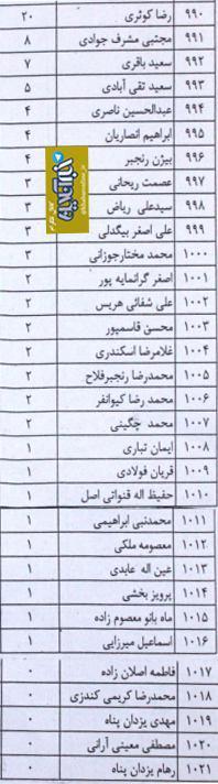 افرادی که کمترین آرای انتخابات مجلس را کسب کردند (+عکس)