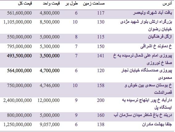 قیمت زمین کلنگی در تهران