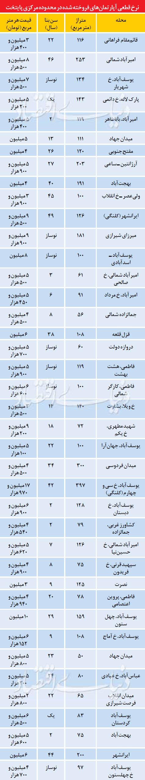 بازار مسکن در محدوده مرکزی تهران (جدول)