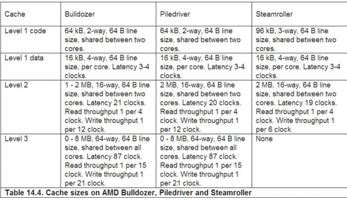 کش L1 و L2 چیست و چگونه کار میکند؟