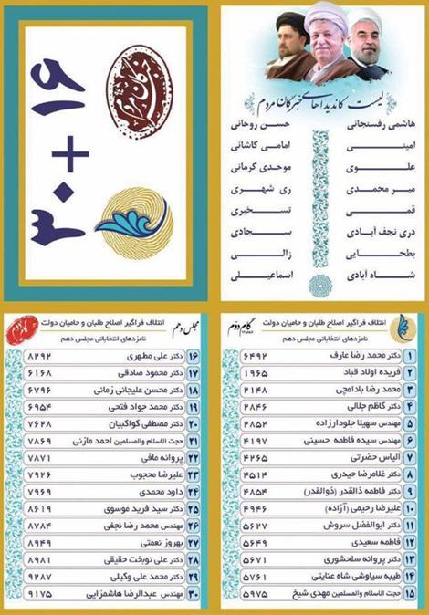اسامی نهایی نامزدهای مجلس شورای اسلامی و خبرگان تهران/ مورد حمایت اصلاح طلبان و اعتدالگرایان