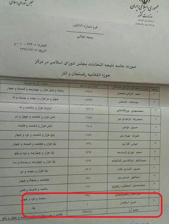 کاندیدایی که فقط یک رای آورد (+عکس)