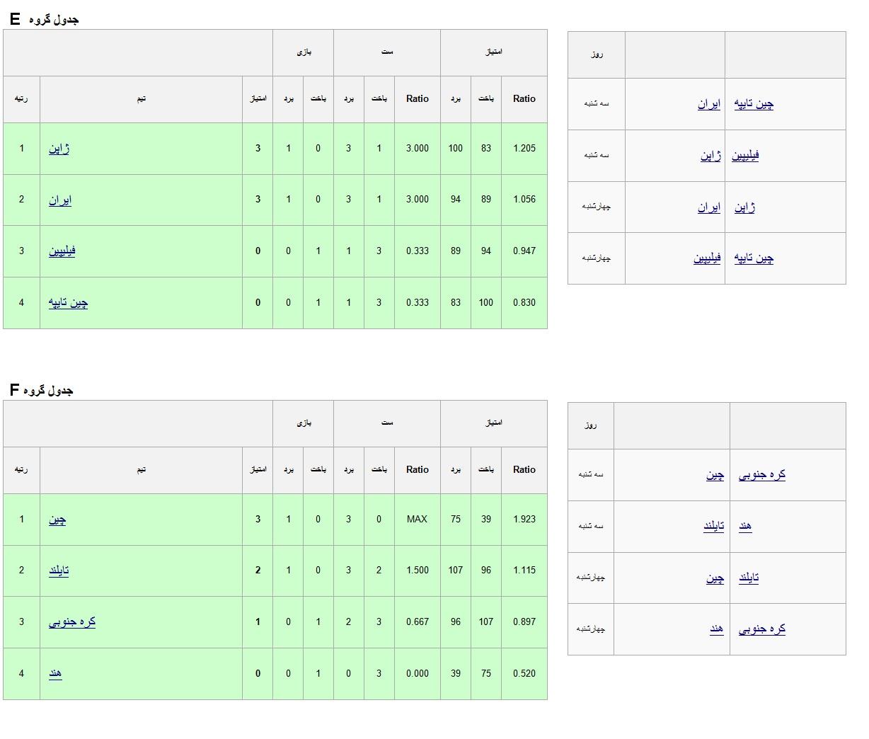 دختران جوان ایران چطور قهرمان آسیا می شوند؟(عکس)