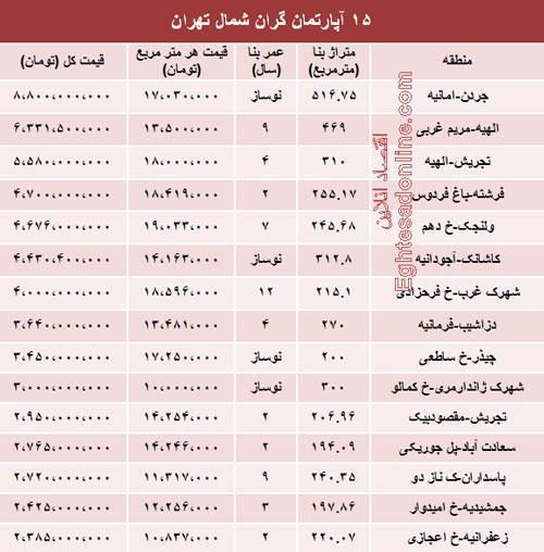 15 آپارتمان گران قیمت تهران (جدول)
