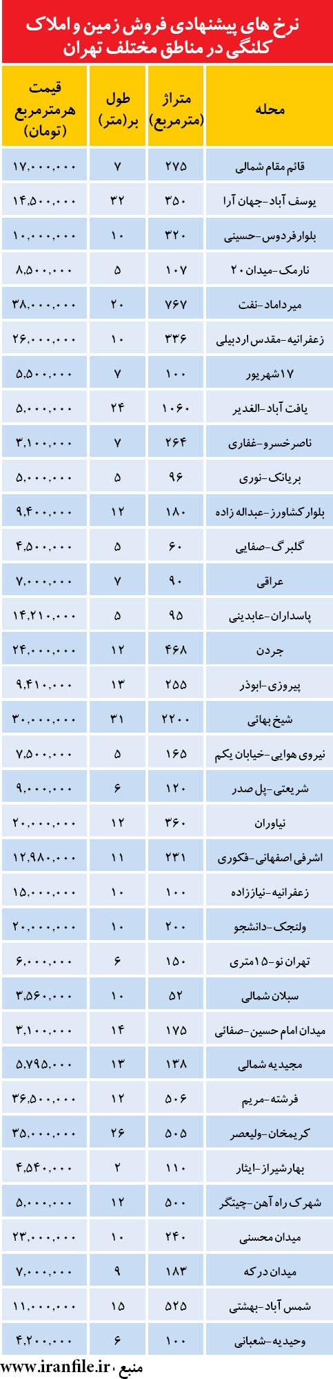 قيمت  زمين و  ملك   كلنگي  در  تهران / جدول