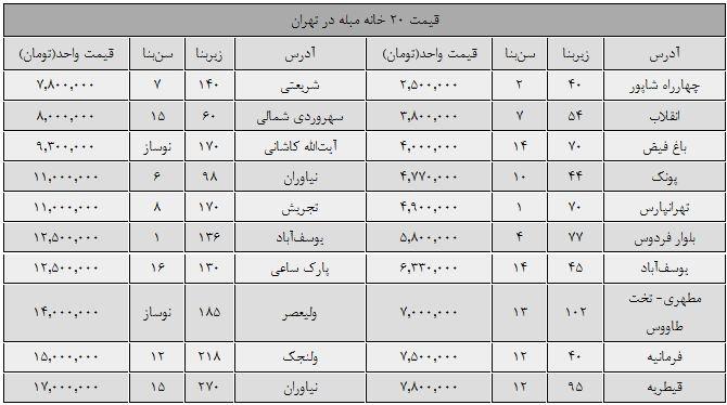 قیمت 20 خانه مبله در تهران (+جدول)