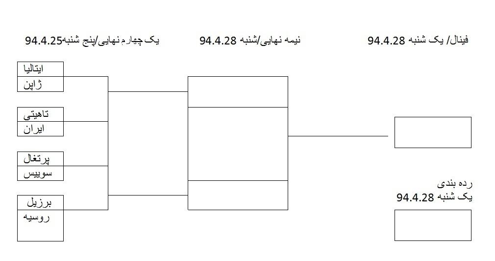 ایران چطور به فینال جام جهانی ساحلی می رسد؟(+ نمودار درختی)