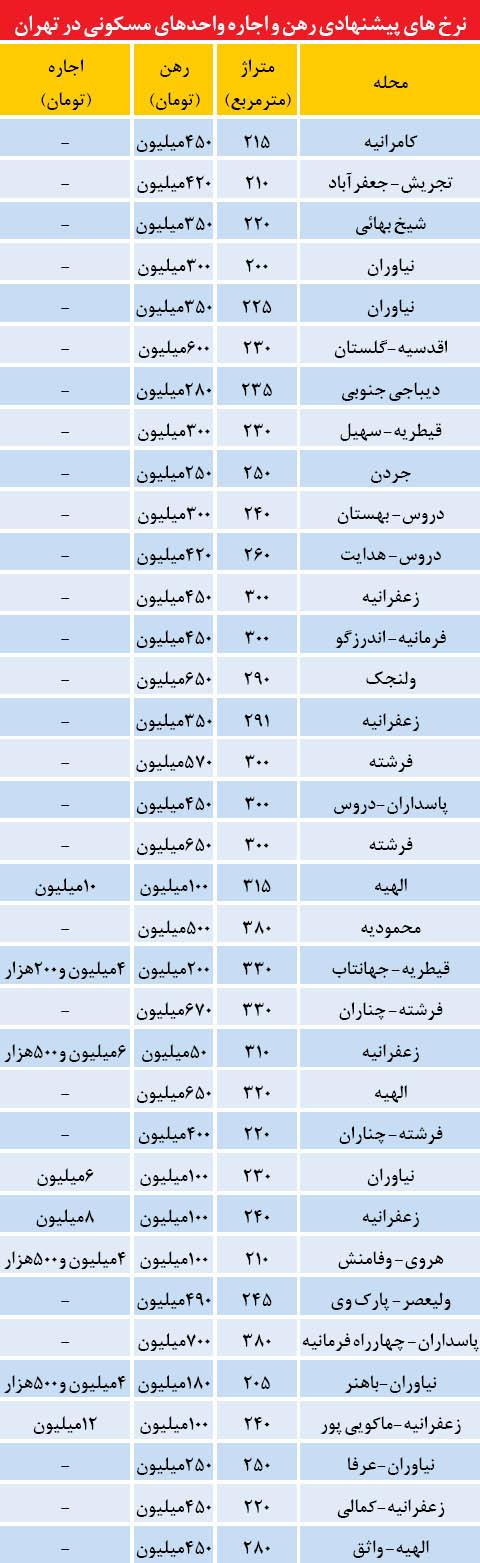 اجاره بهای آپارتمانهای لوکس تهران (+جدول)