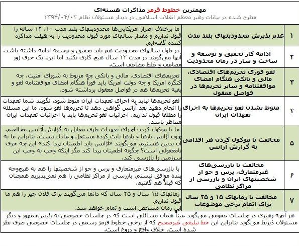 «مهمترین خطوط قرمز مذاکرات هستهای»(جدول)