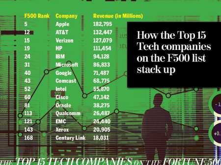 15 ابر شرکت جهان با بالاترین درآمدها در فناوری اطلاعات