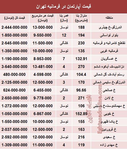 قیمت آپارتمان فرمانیه غربی خ جباریان