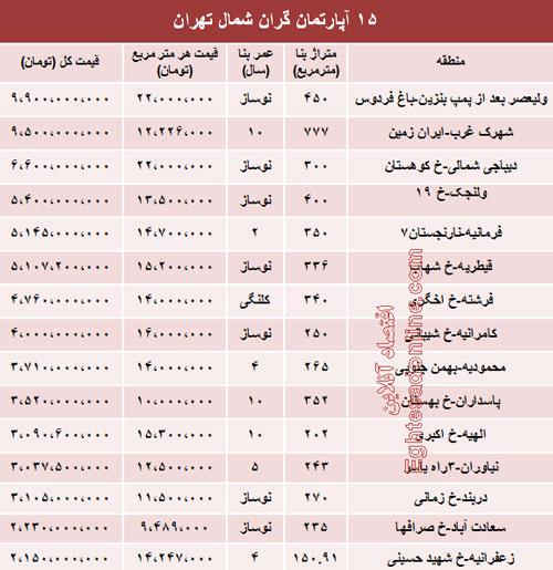 قیمت 15 آپارتمان لوکس تهران (جدول)